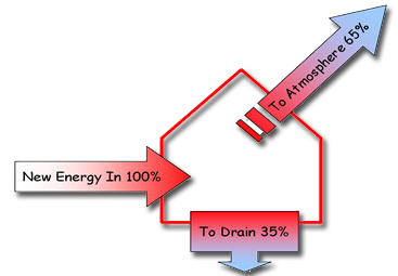 Aquatherm is a highly efficient heat recovery system that can extract 60% to 90% of the energy contained in laundry waste water (depending on temperatures and flows).